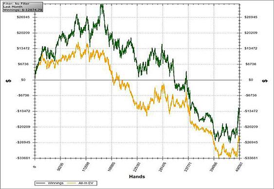 Joey Ingram Graph
