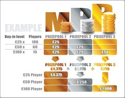 MPP Example